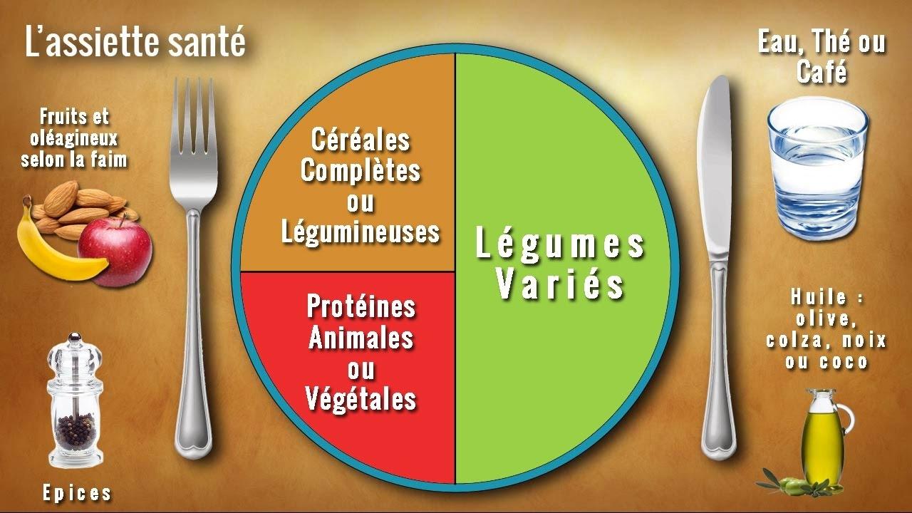 Comment faire un repas équilibré ?