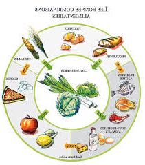 Quel aliment ne Faut-il pas mélanger pour maigrir ?