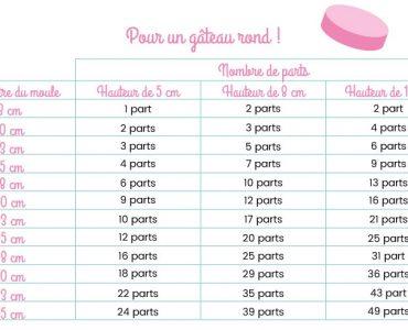 Quelle taille de moule pour un cake ?