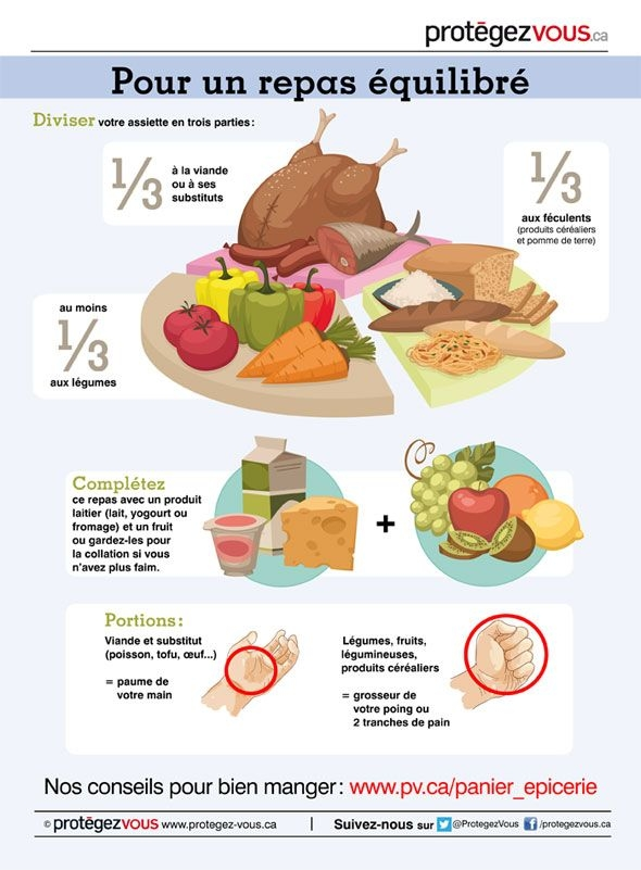Quels sont les aliments que nous pouvons manger le soir ?