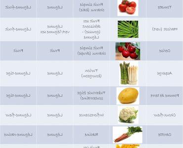 Quels sont les légumes non féculents ?
