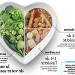 Quel sont les légumes Feculent ?